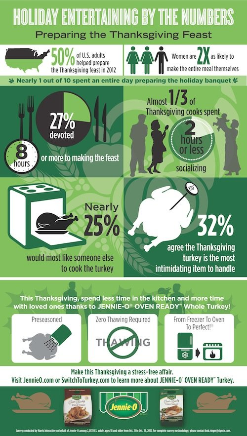 Holiday Entertaining from Jennie-O - Infographic